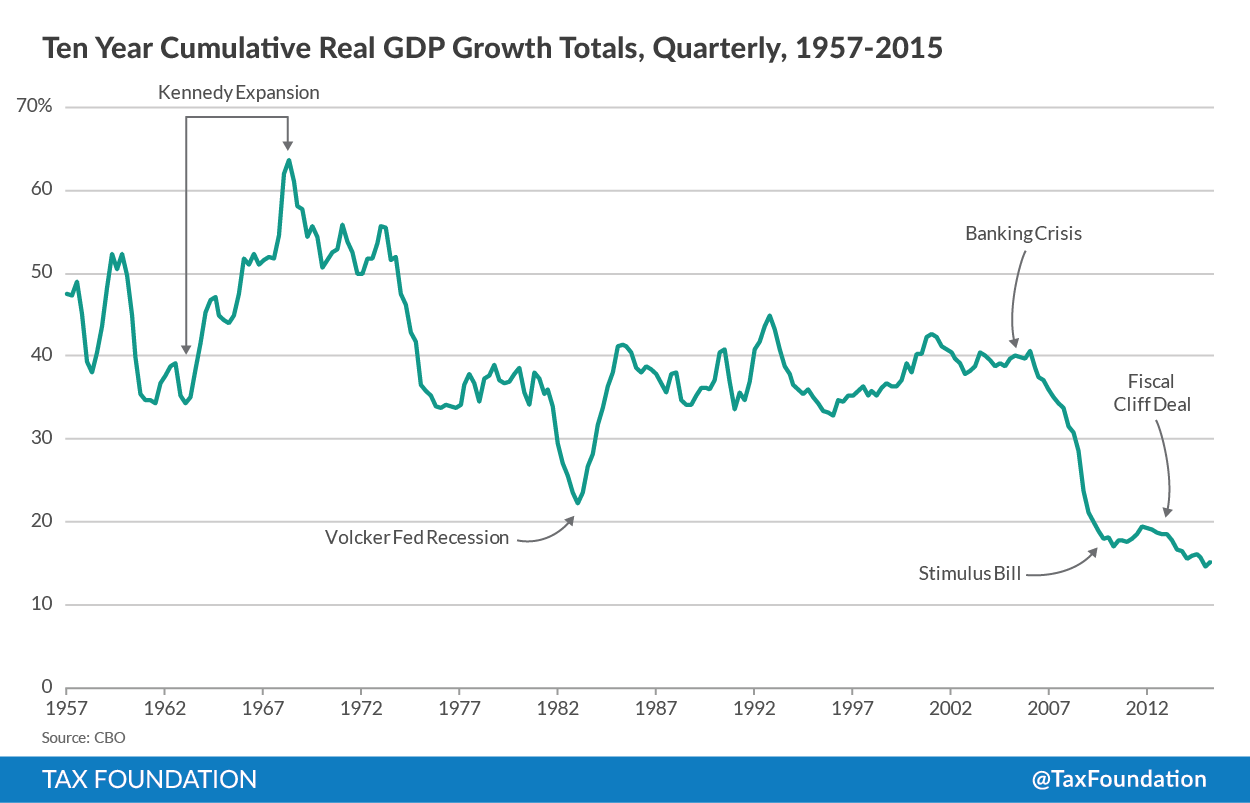 10-year GDP growth