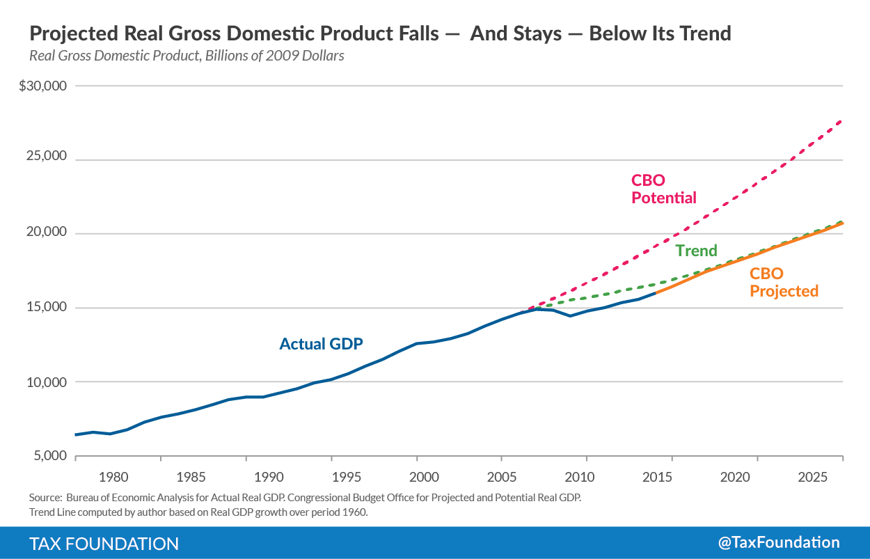 Projected GDP