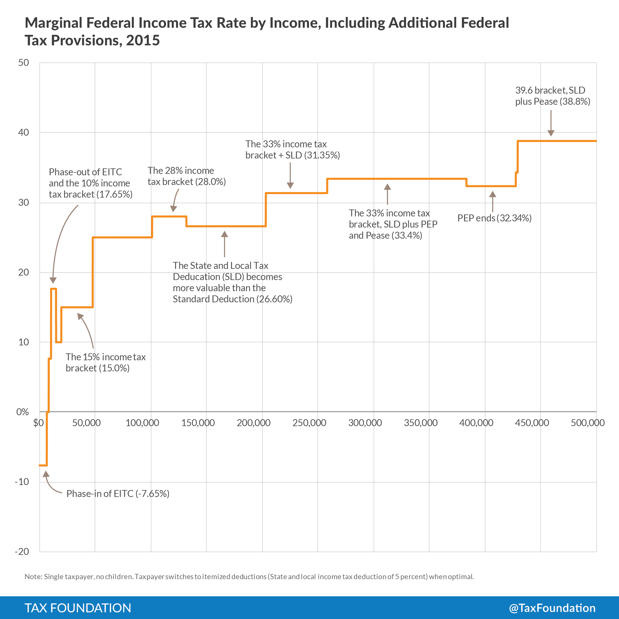 Tax Day 2017 Top Federal Tax Charts: There Are More Marginal Income Tax Rates Than Advertised