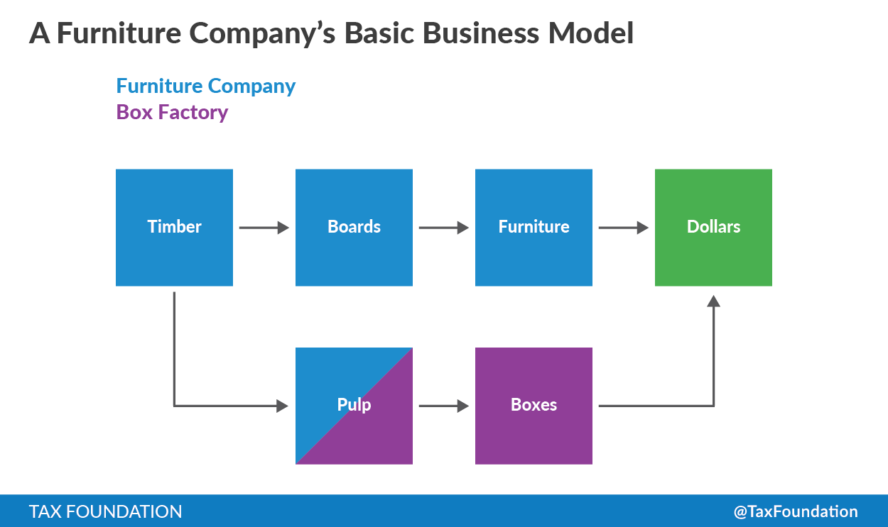 Pictured Below Is The Business Model So Far In Blue Part Of Production Line And Purple Additional Portion Done By My