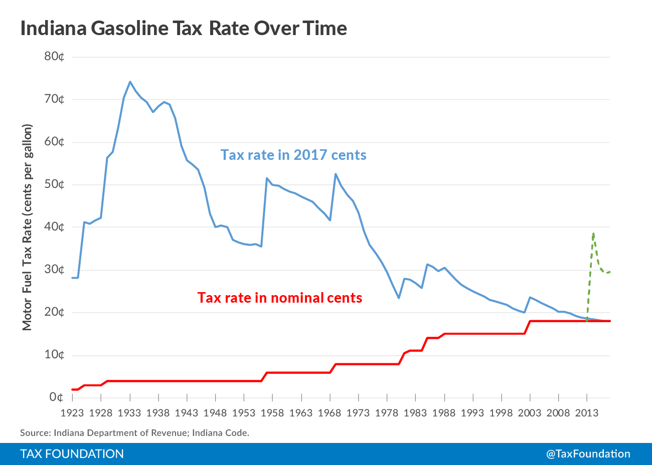 Indiana Gas Tax >> Indiana Gas Tax Proposal Existing User Taxes Fees Cover Less Than