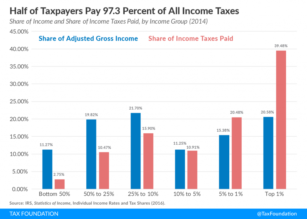 High Income Taxpayers Pay The Highest Average Tax Rates