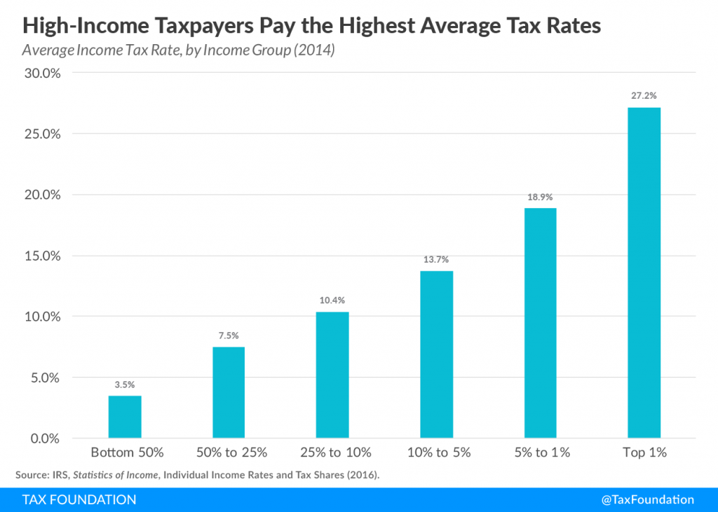 an overview of top ten percent in the us The top-earning 1 percent of americans will pay nearly half of federal   published 6:02 am et tue, 14 april 2015 updated 1:10 pm et tue, 14 april  2015  with us income taxes more dependent on the wealthy—and those.