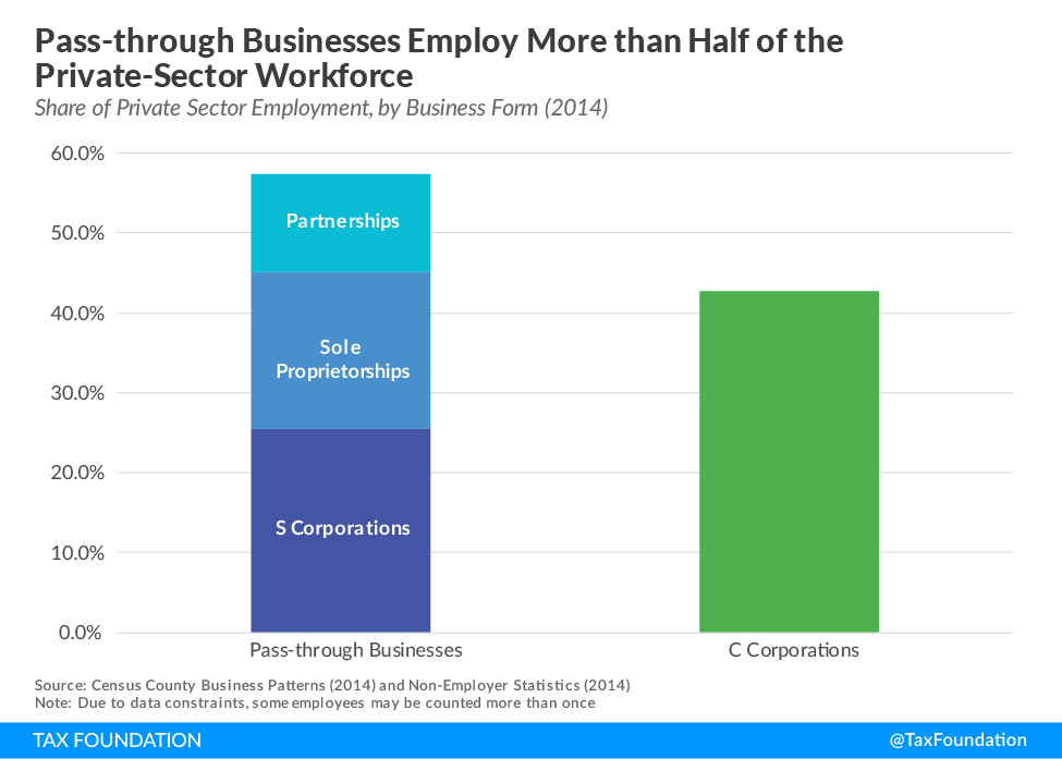 Pass-through business employment
