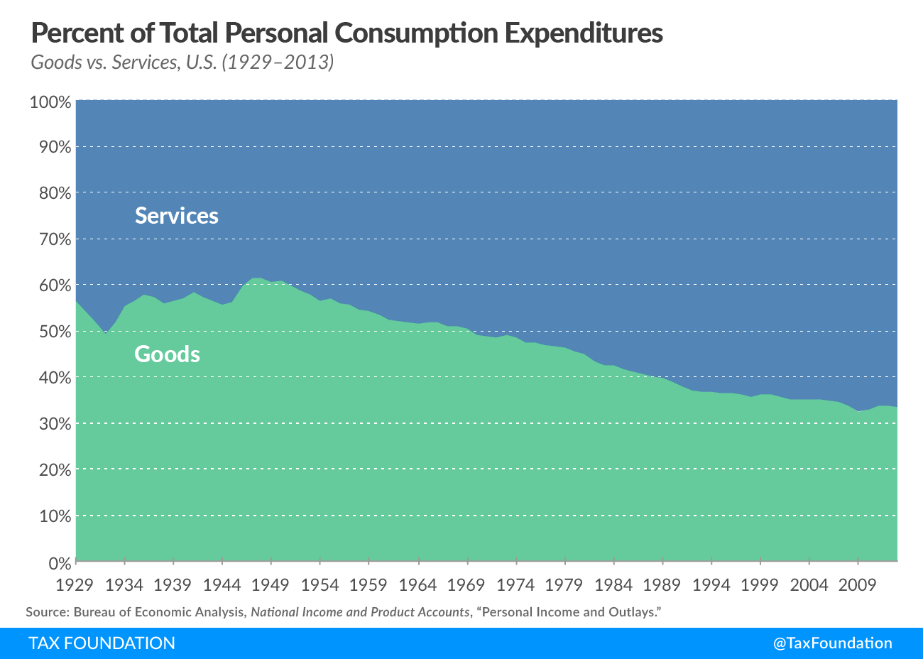 Percent of Total Personal Consumption Expenditures - Goods vs. Services