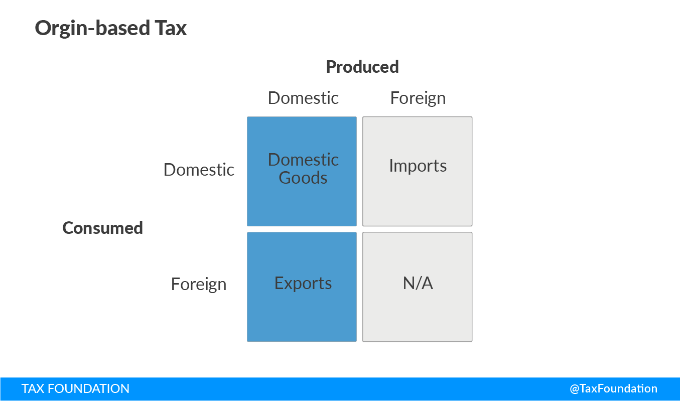 Origin-based taxes