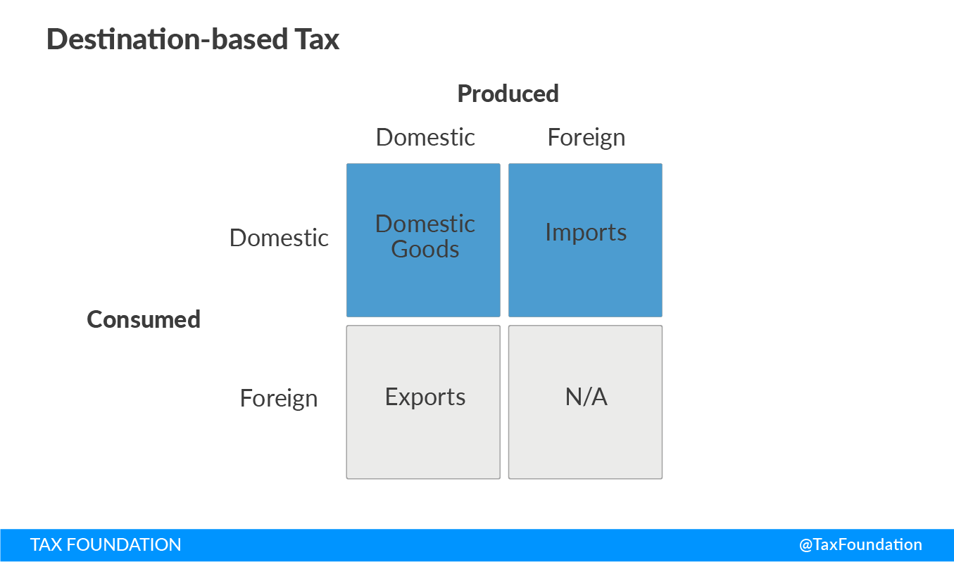 Destination-based Tax - Border Adjustment