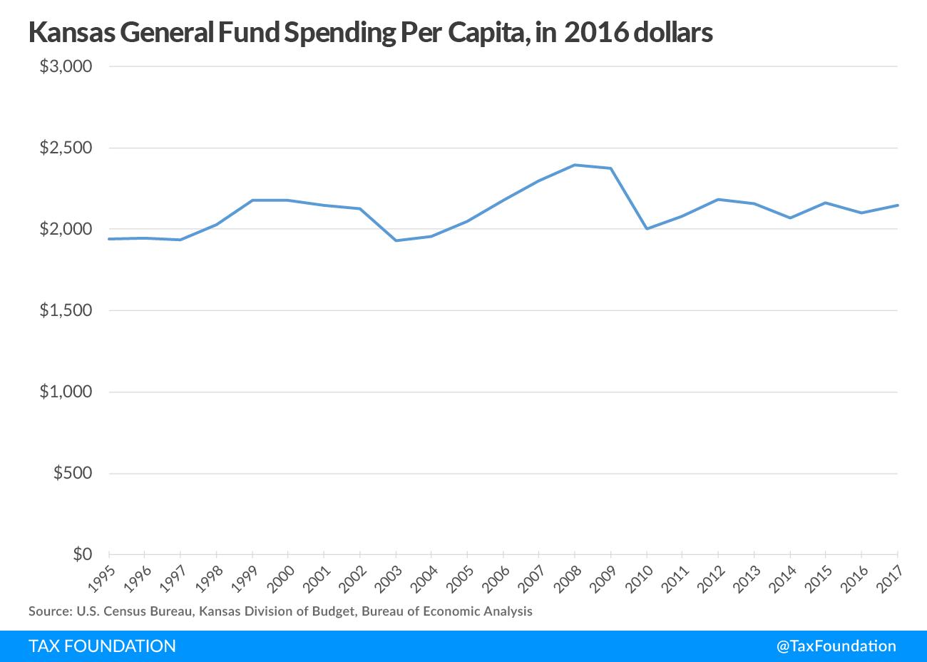 Kansas Spending