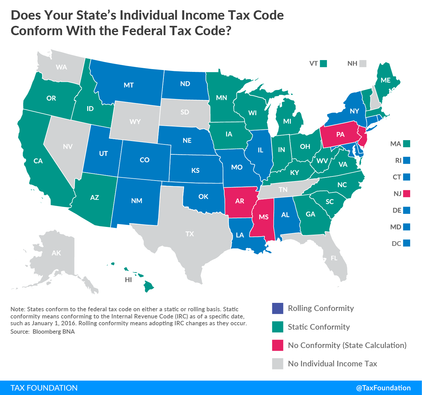 Individual Income Tax Conformity by State