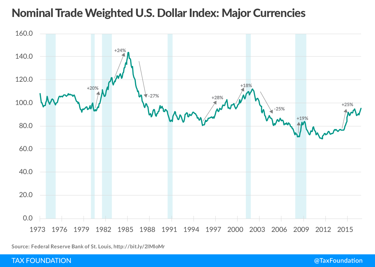 Nominal Trade Weighted U.S. Dollar Index: Major Currencies