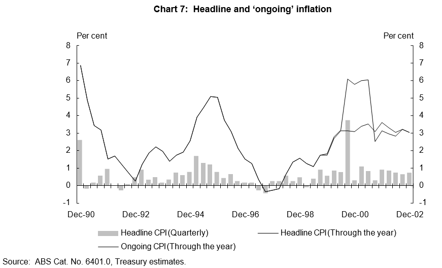 Headline and Ongoing Inflation