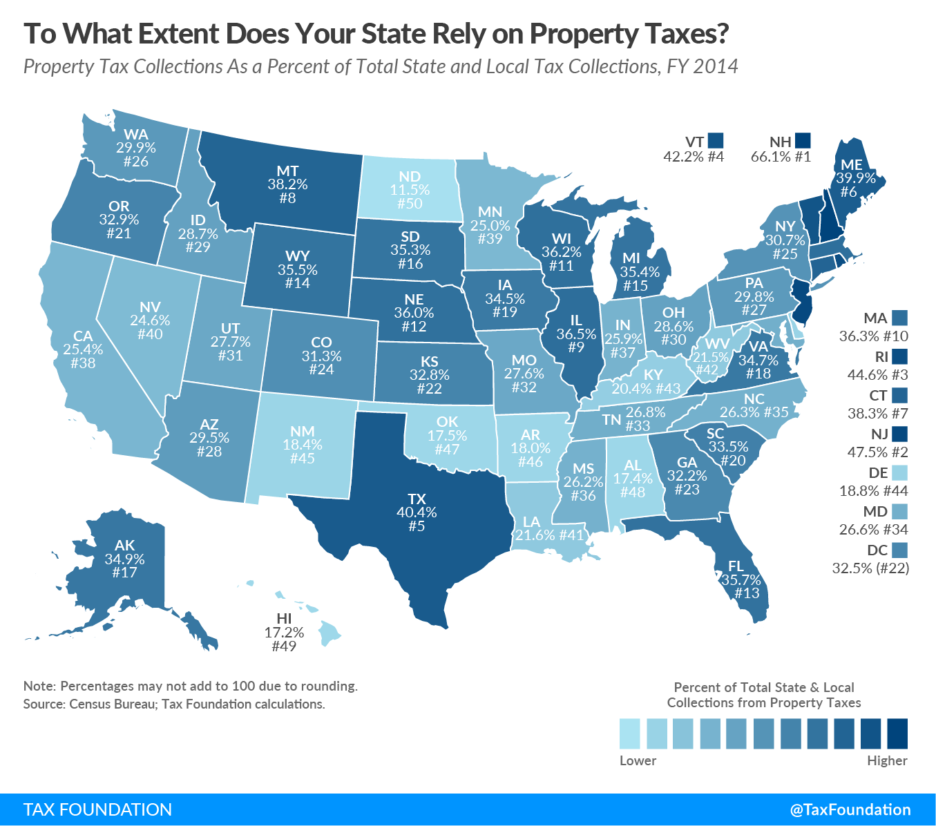 Property Taxes as a Percentage of State and Local Collections