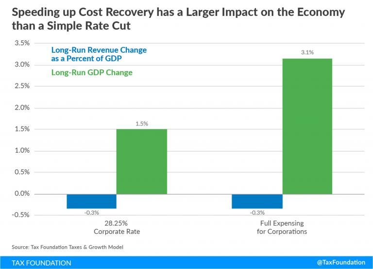 Full expensing vs corporate tax rate cut