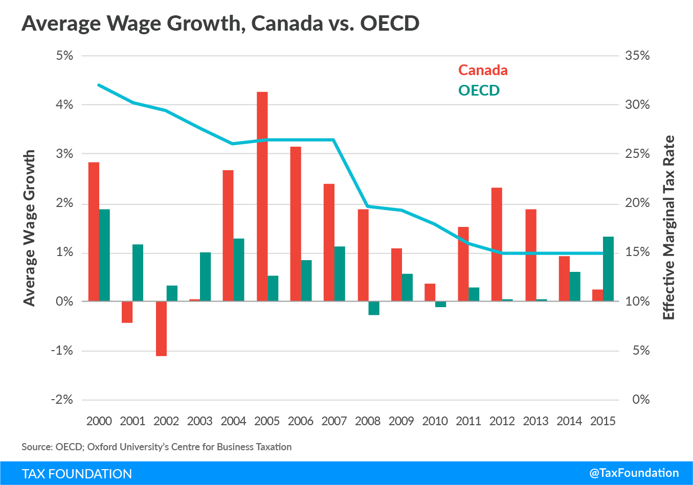 Effective Marginal Tax Rates -Canada vs. OECD