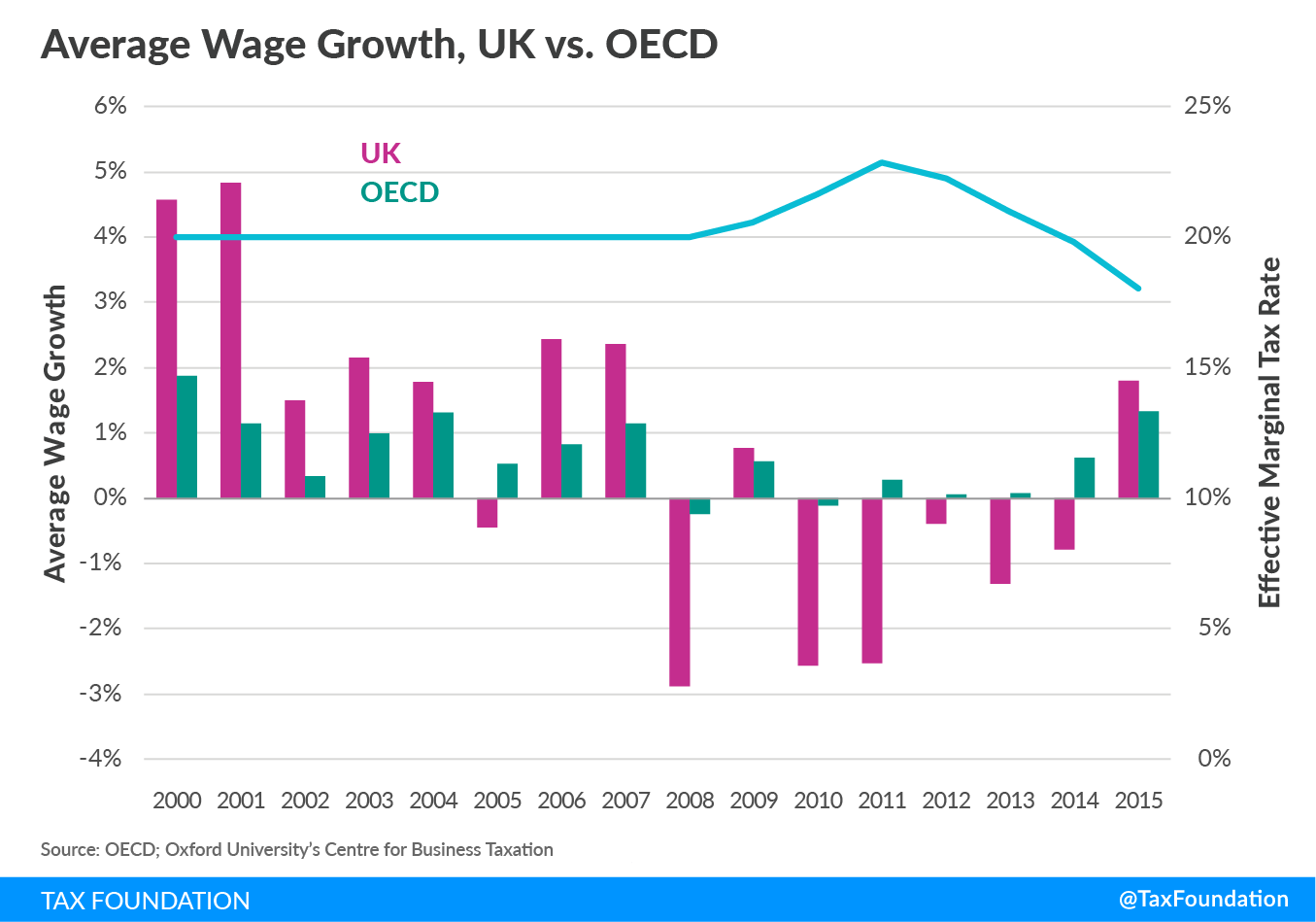 Effective Marginal Tax Rates - UK vs. OECD