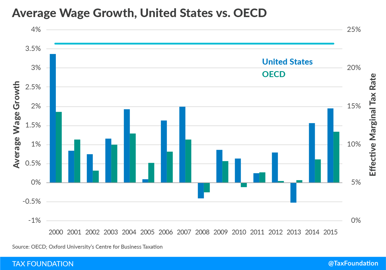 Effective Marginal Tax Rates - United States vs. OECD