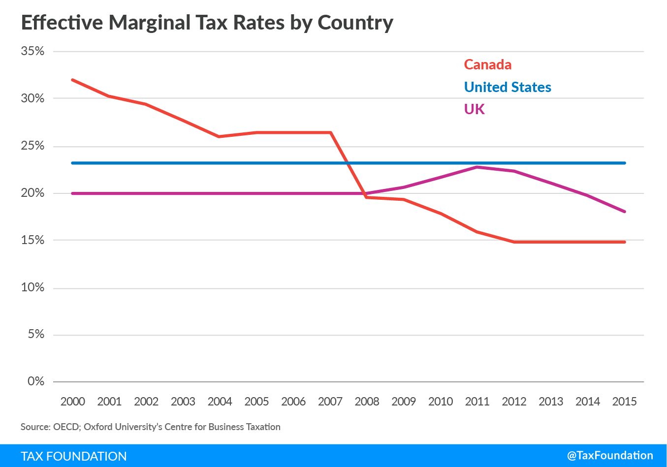 Effective Marginal Tax Rates - United States, Canada, UK