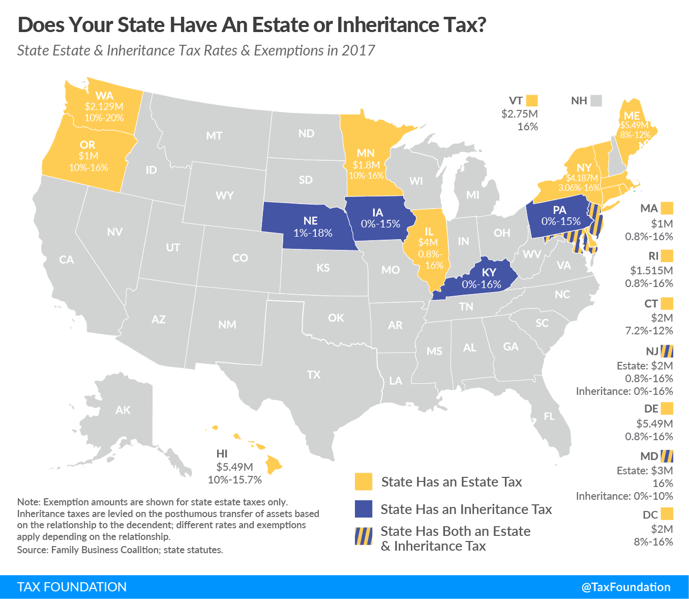 Estate Tax Inheritance Tax