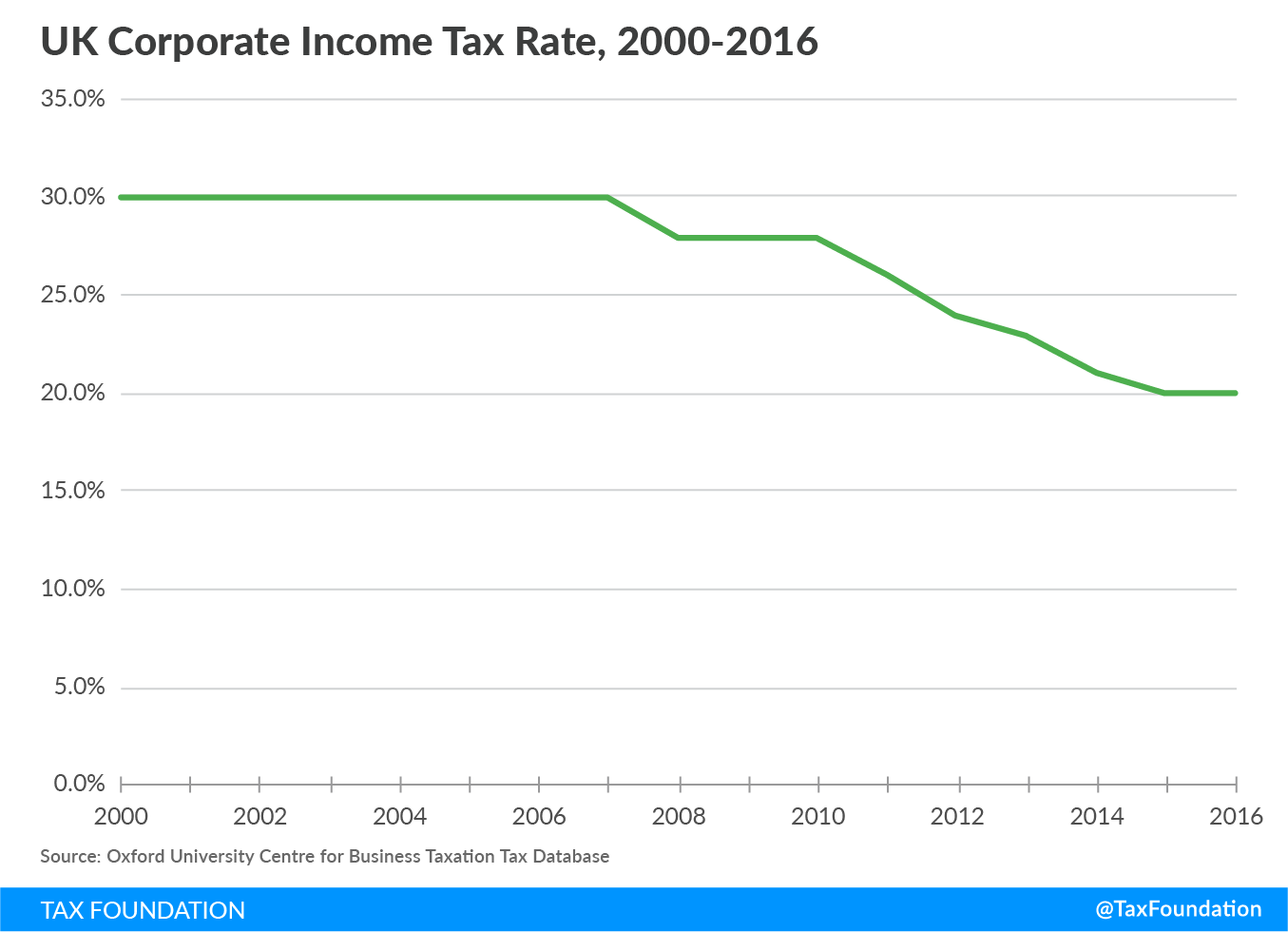 UK Corporate Income Tax Rate, 2000-2016