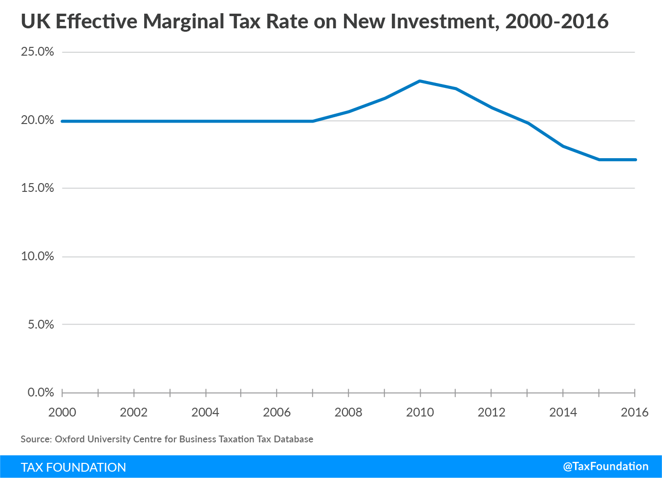 UK Effective Marginal Tax Rate on New Investment, 2000-2016