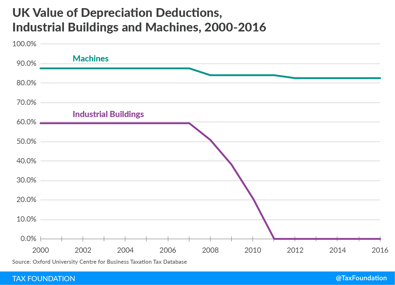 UK Value Depreciation Deductions, Industrial Buildings & Machines, 2000-2016