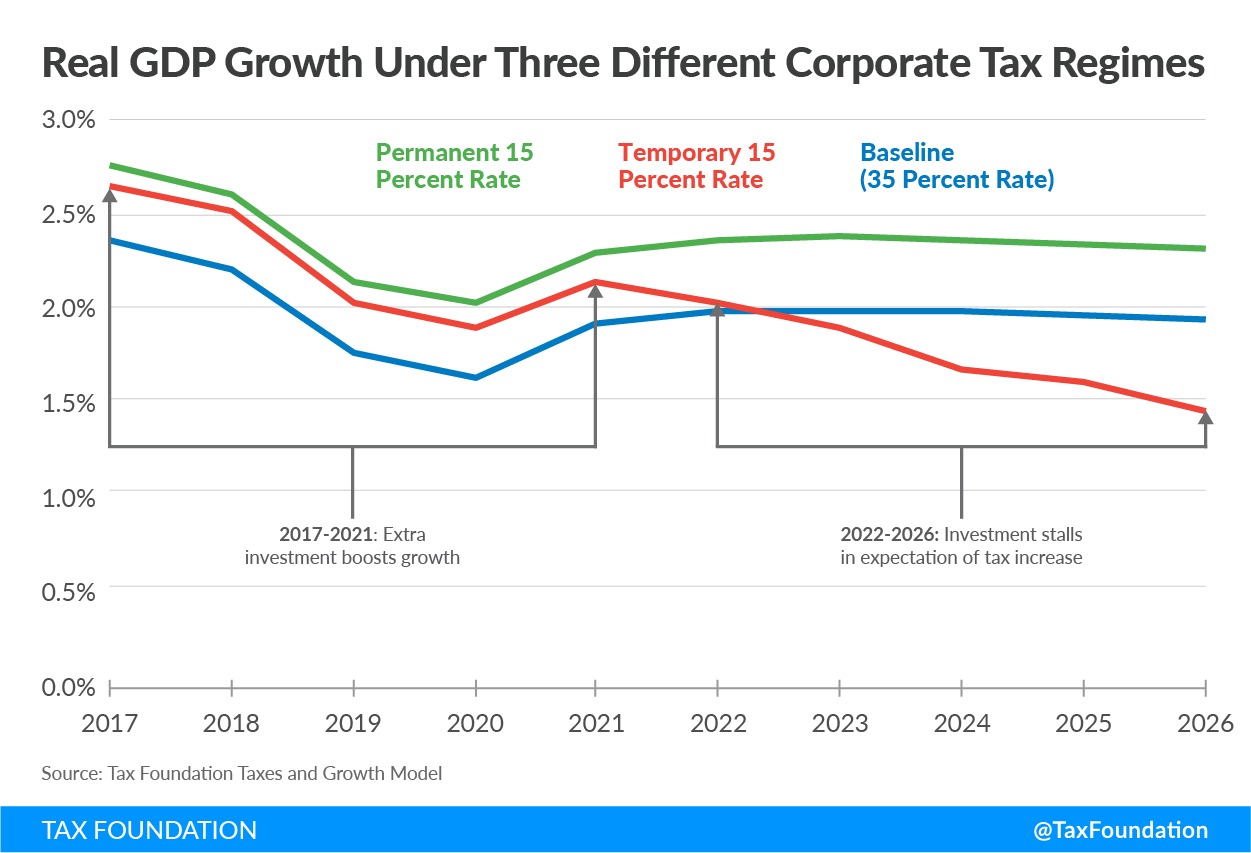 GDP Temporary Tax Cuts and Jobs Act