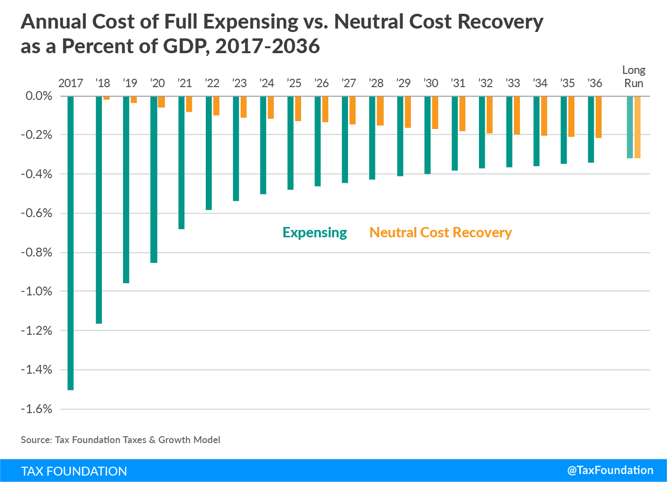 Annual Cost of Full Expensing vs. Neutral Cost Recovery as a Percent of GDP, 2017-2036