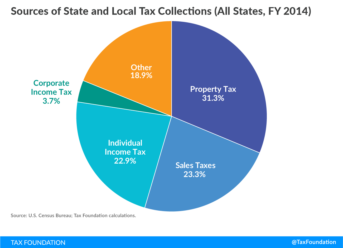Vermont Relies On Property And Personal Income Taxes