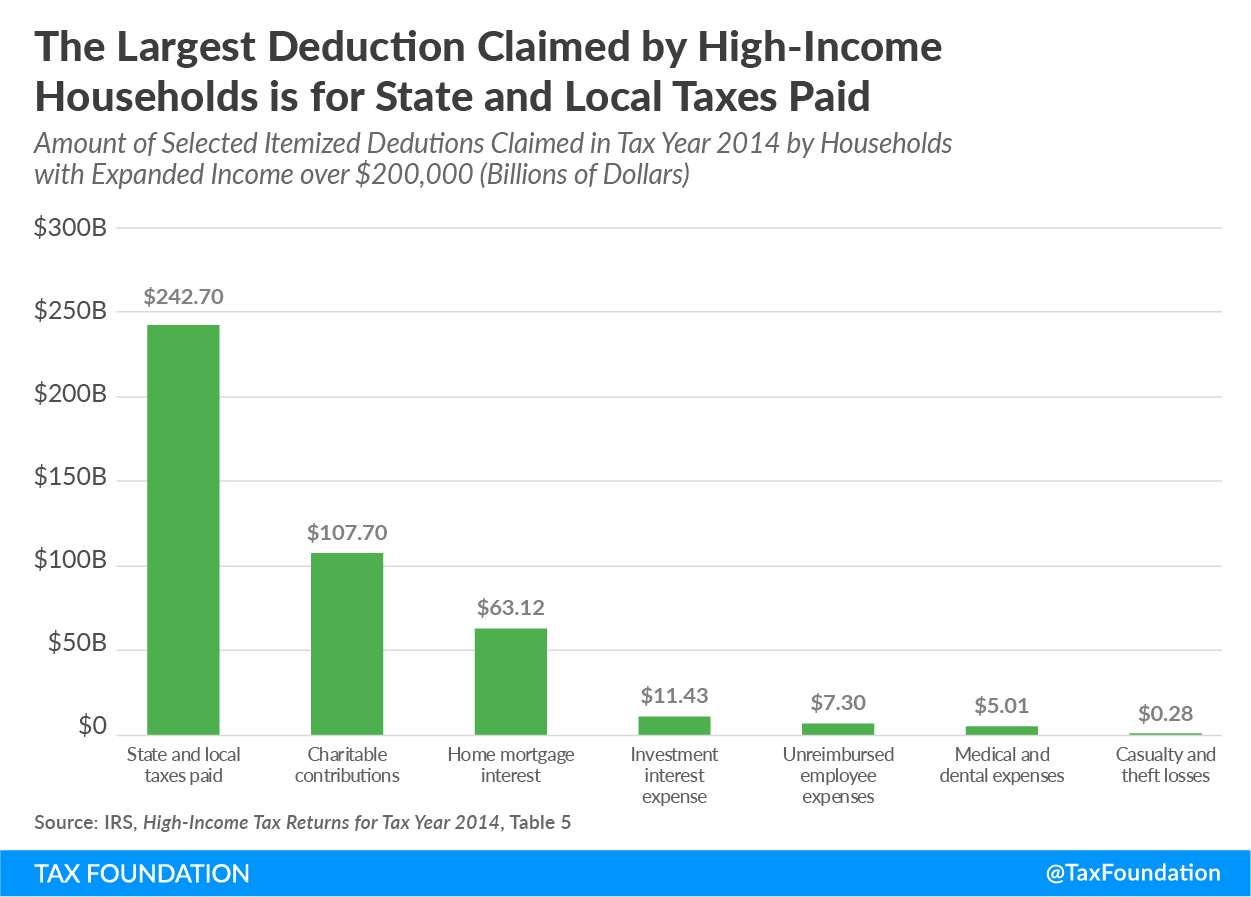 Largest Tax Deductions Of High Income Households Chart