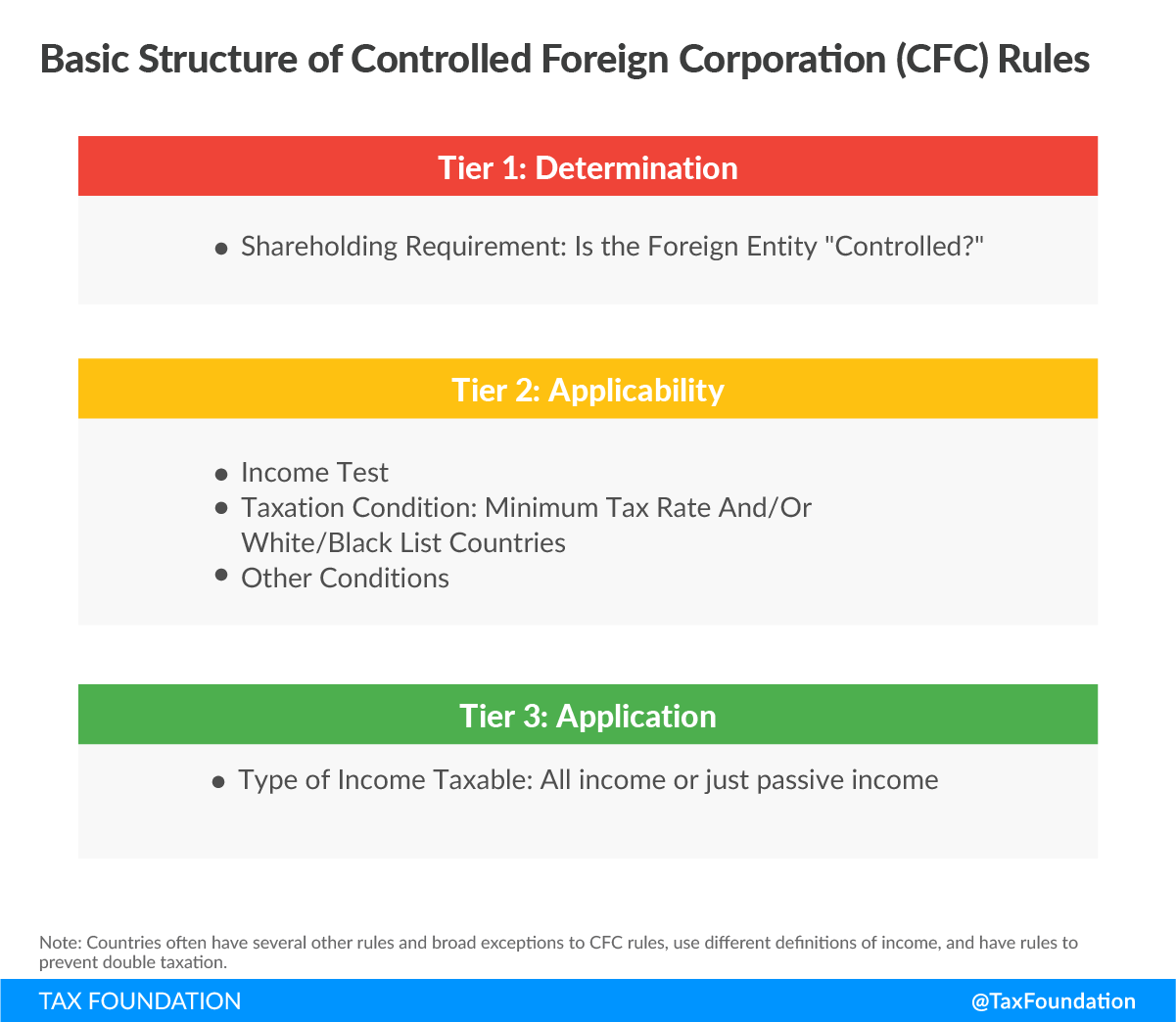 Basic Structure of Controlled Foreign Corporation (CFC) Rules