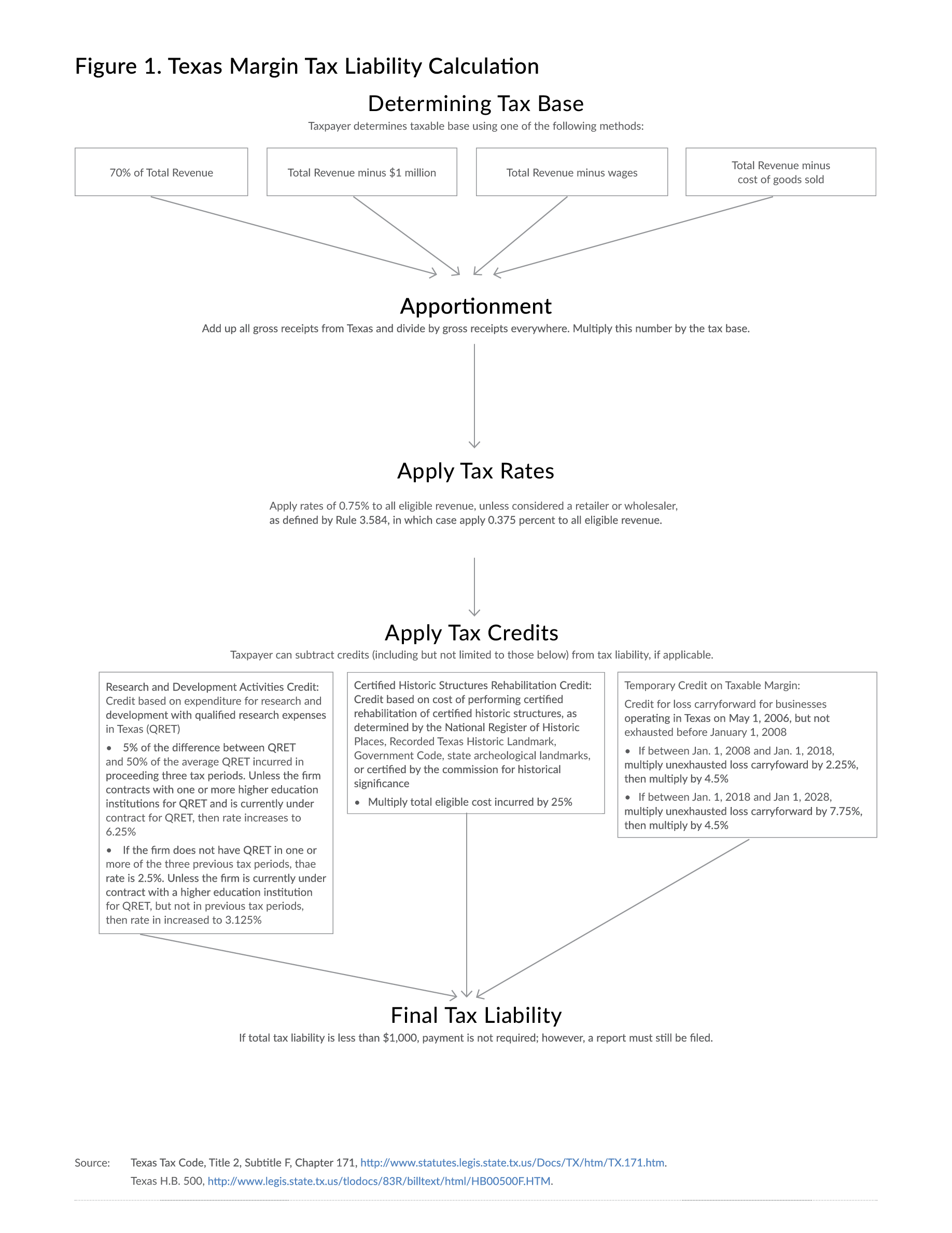 the texas margin tax: a failed experiment | tax foundation