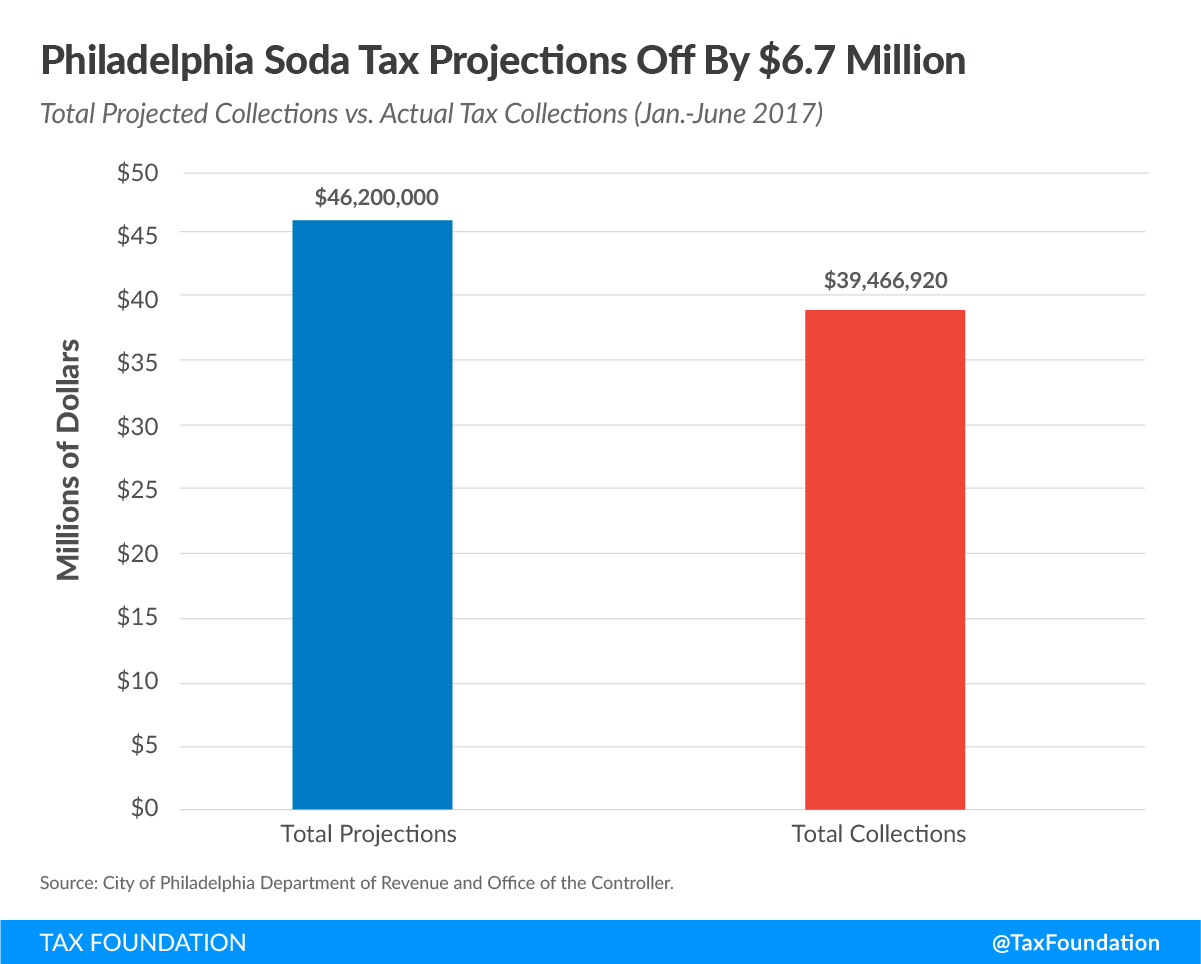 Soda Tax Experiment Failing in Philadelphia Amid Consumer Angst and Revenue Shortfalls 1