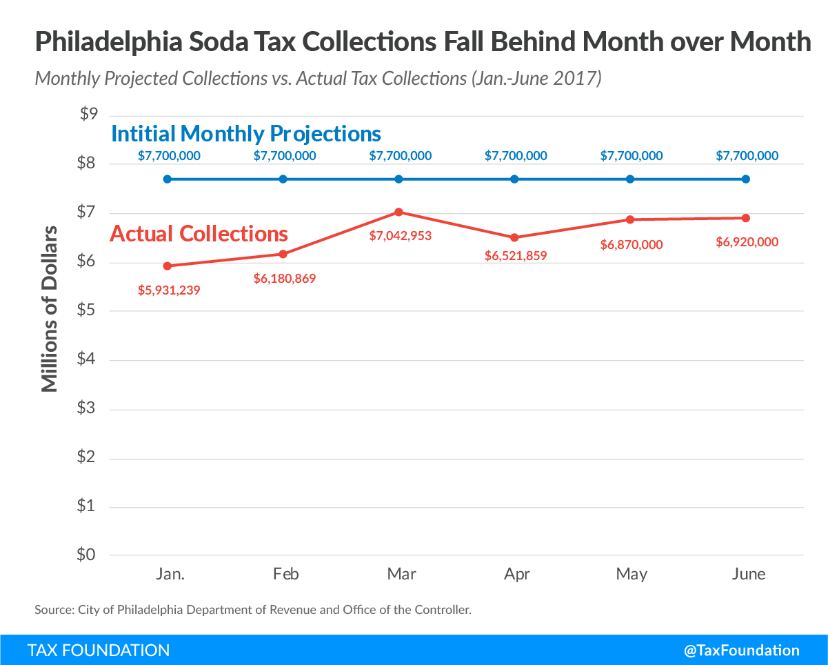 Soda Tax Experiment Failing in Philadelphia Amid Consumer Angst and Revenue Shortfalls  2
