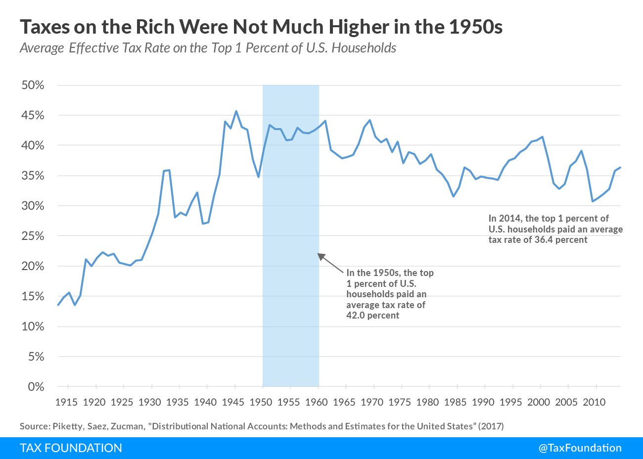taxes on the rich were not much higher in the 1950s tax foundation