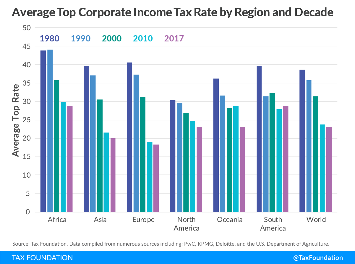 Corporate Income Tax Rates around the World, 2017 | Tax