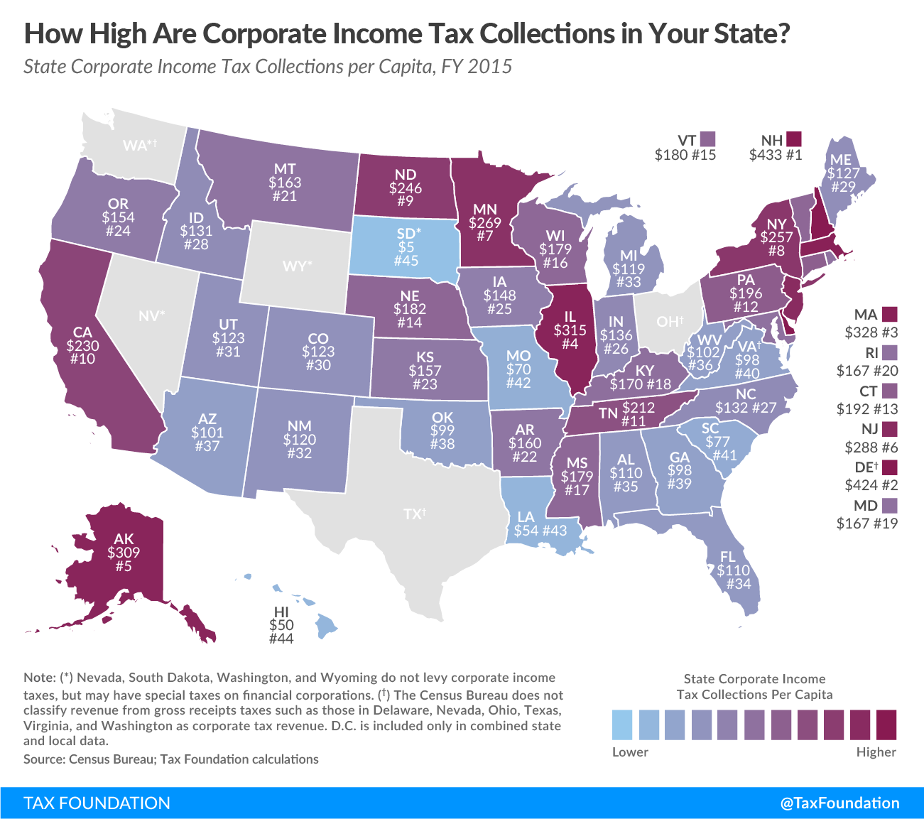 Income Averaging For Taxes