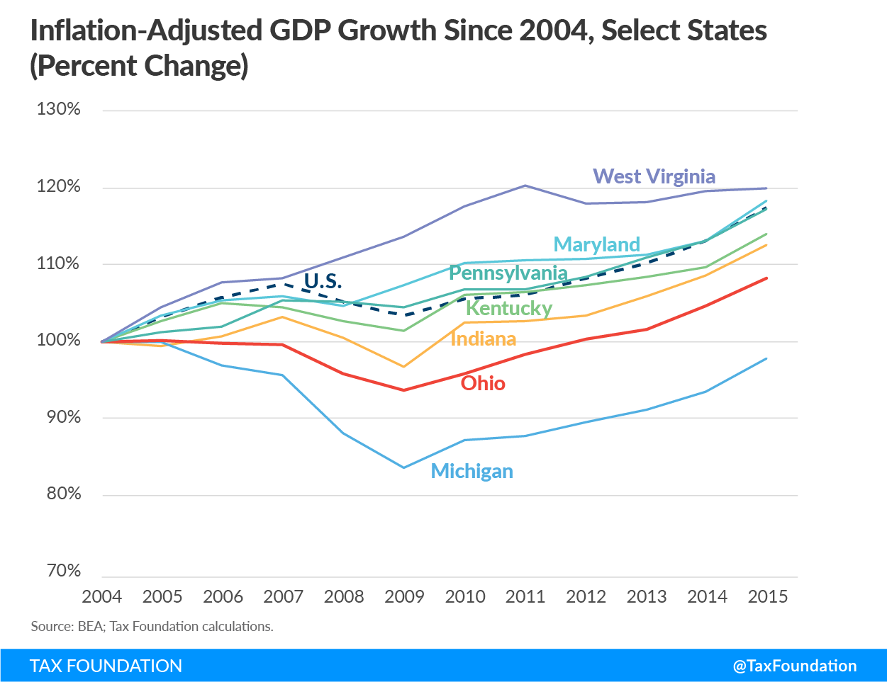 Ohio CAT Inflation-Adjusted GDP Growth Since 2004, Select States (Percent Change)