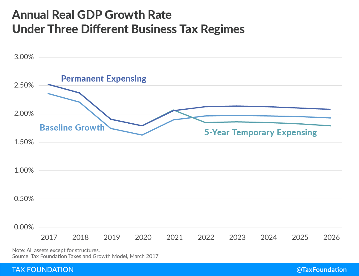 Temporary vs Permanent Expensing: GDP Growth Over Time