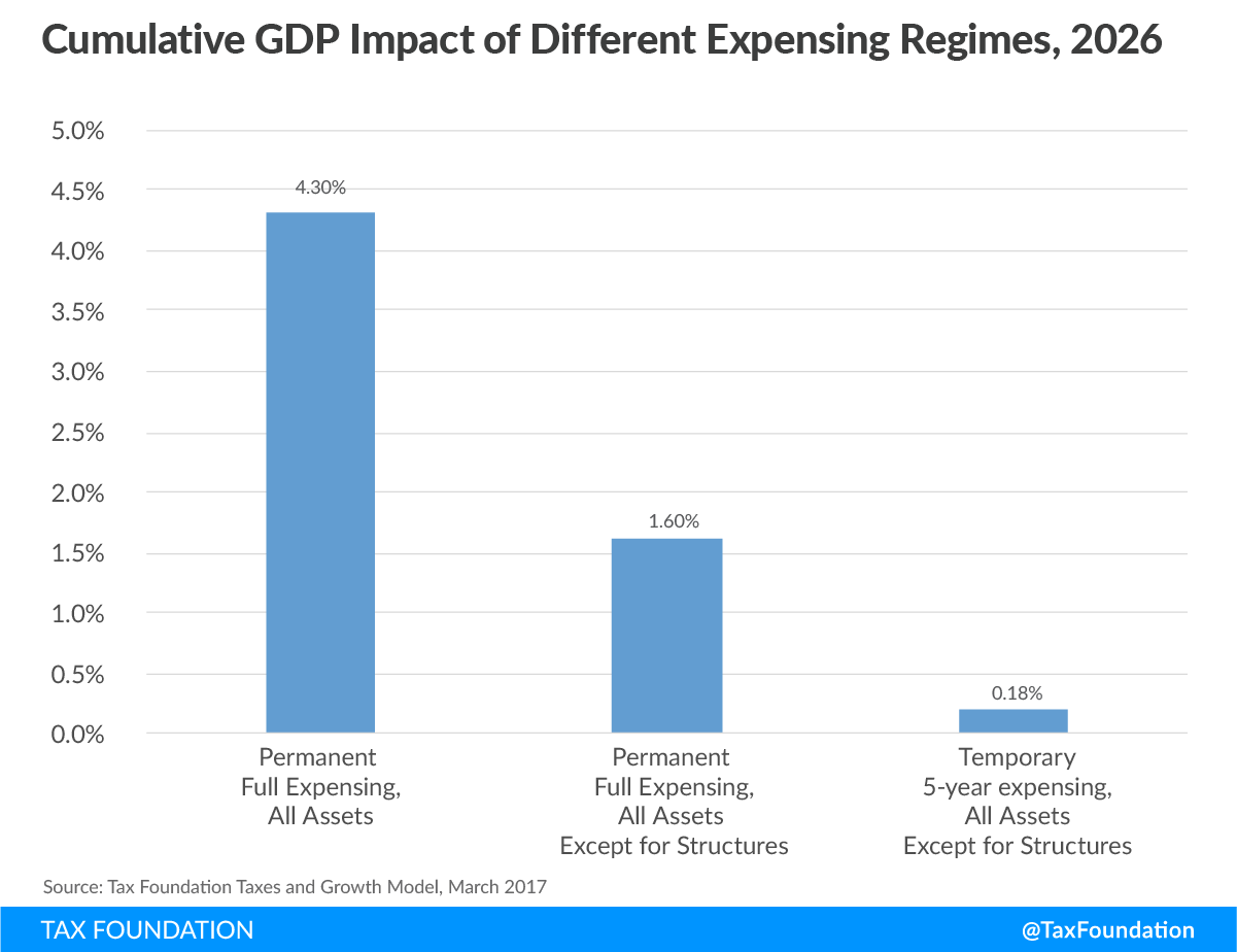 Temporary vs Permanent Expensing: Cumulative GDP Growth
