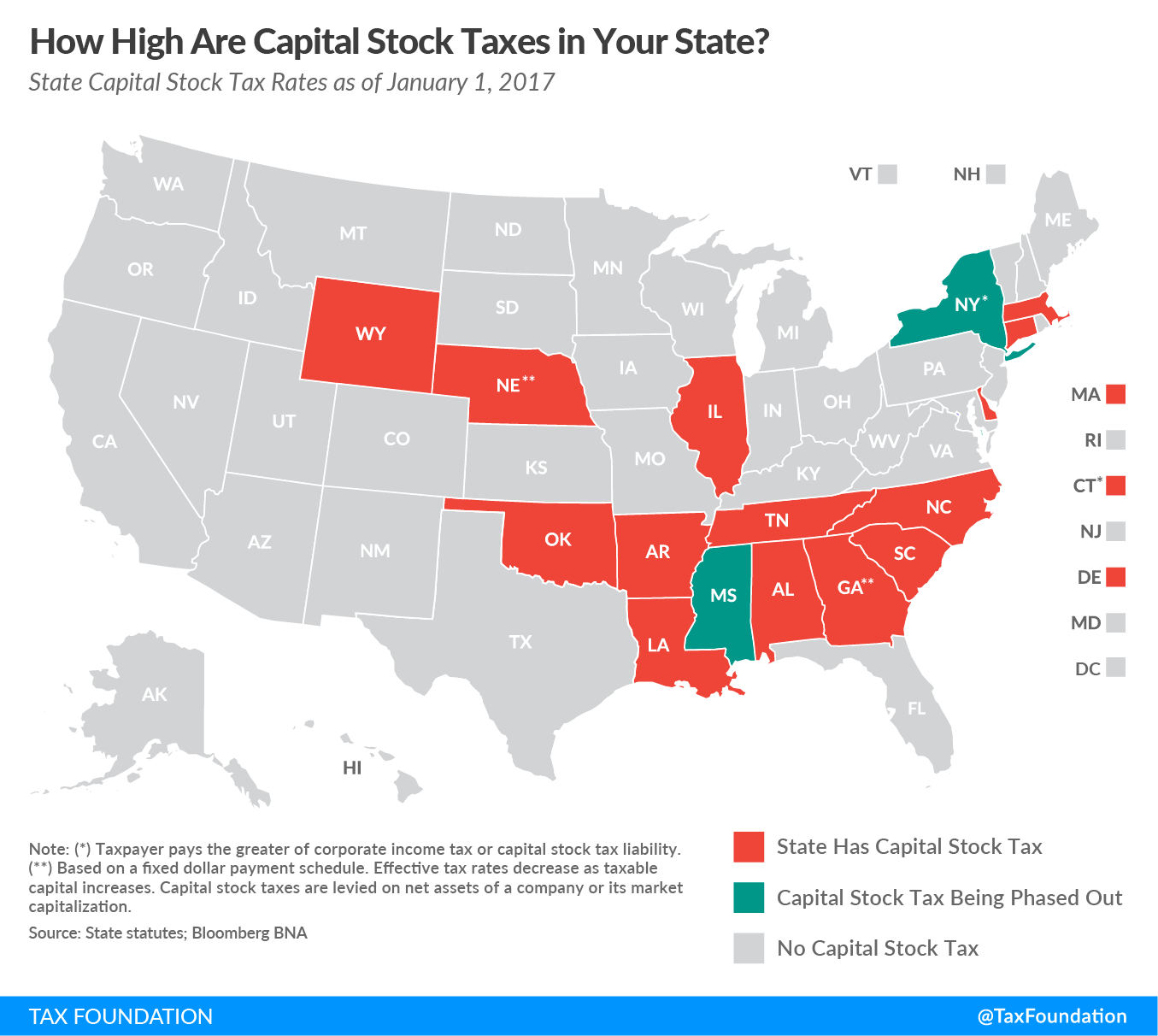 Capital Stock Taxes