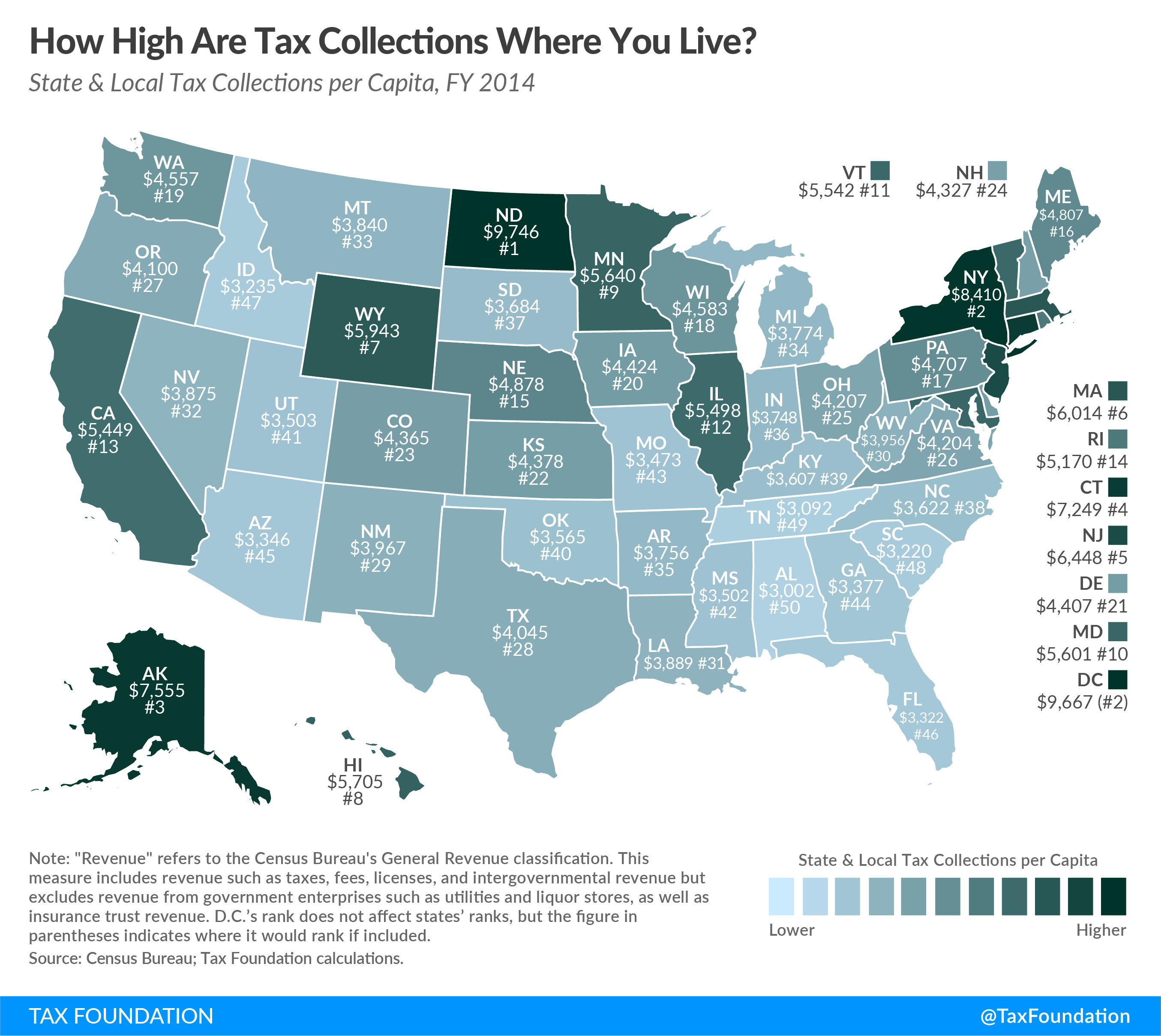 State and Local Tax Collections Per Capita