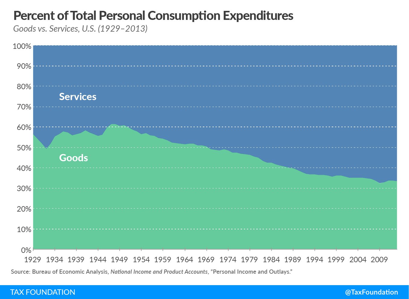 Percent total personal consumption expenditures