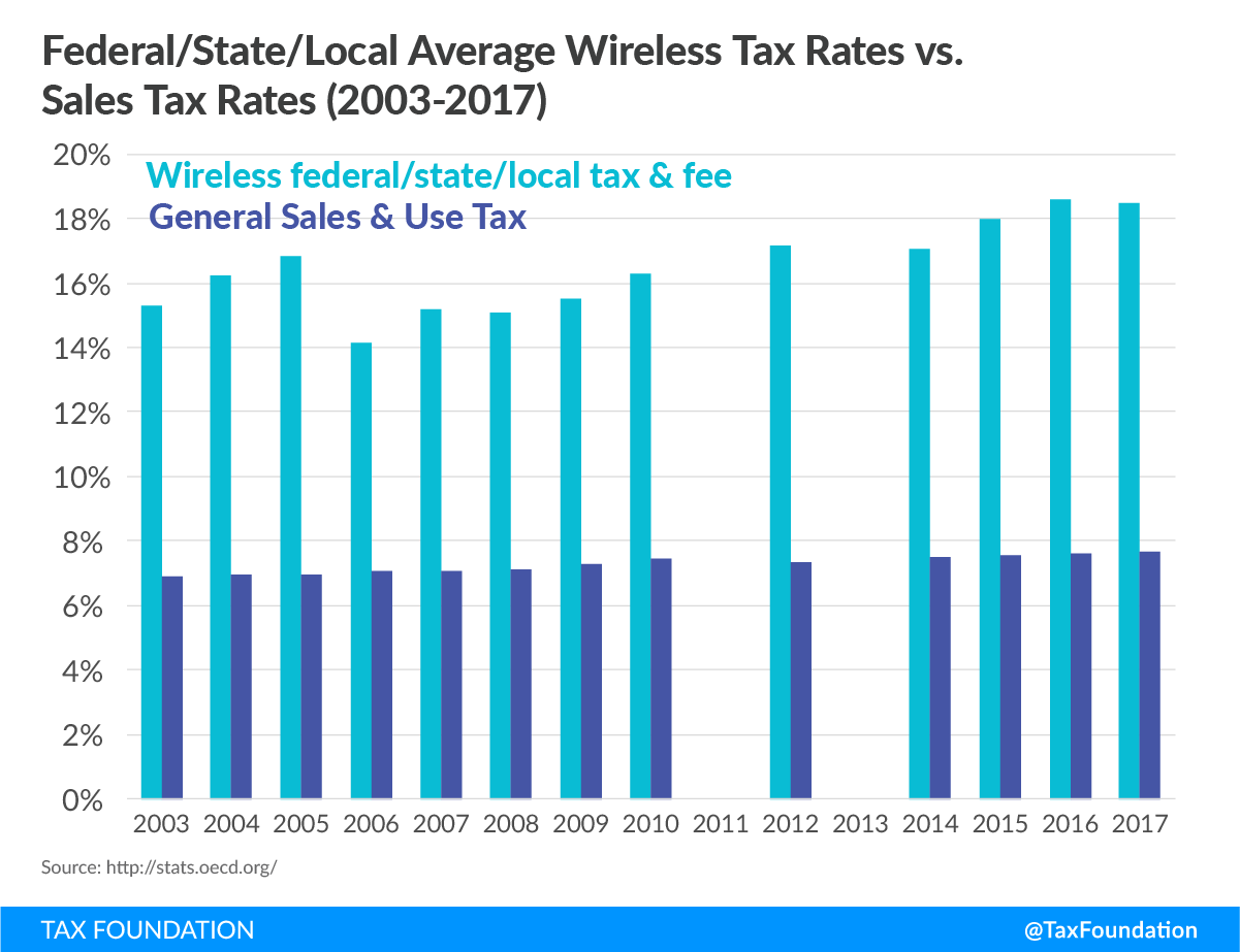 Cell Phone Taxes And Fees In 2017 Tax Foundation