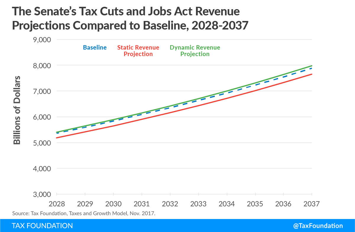 senate tax cuts and jobs act