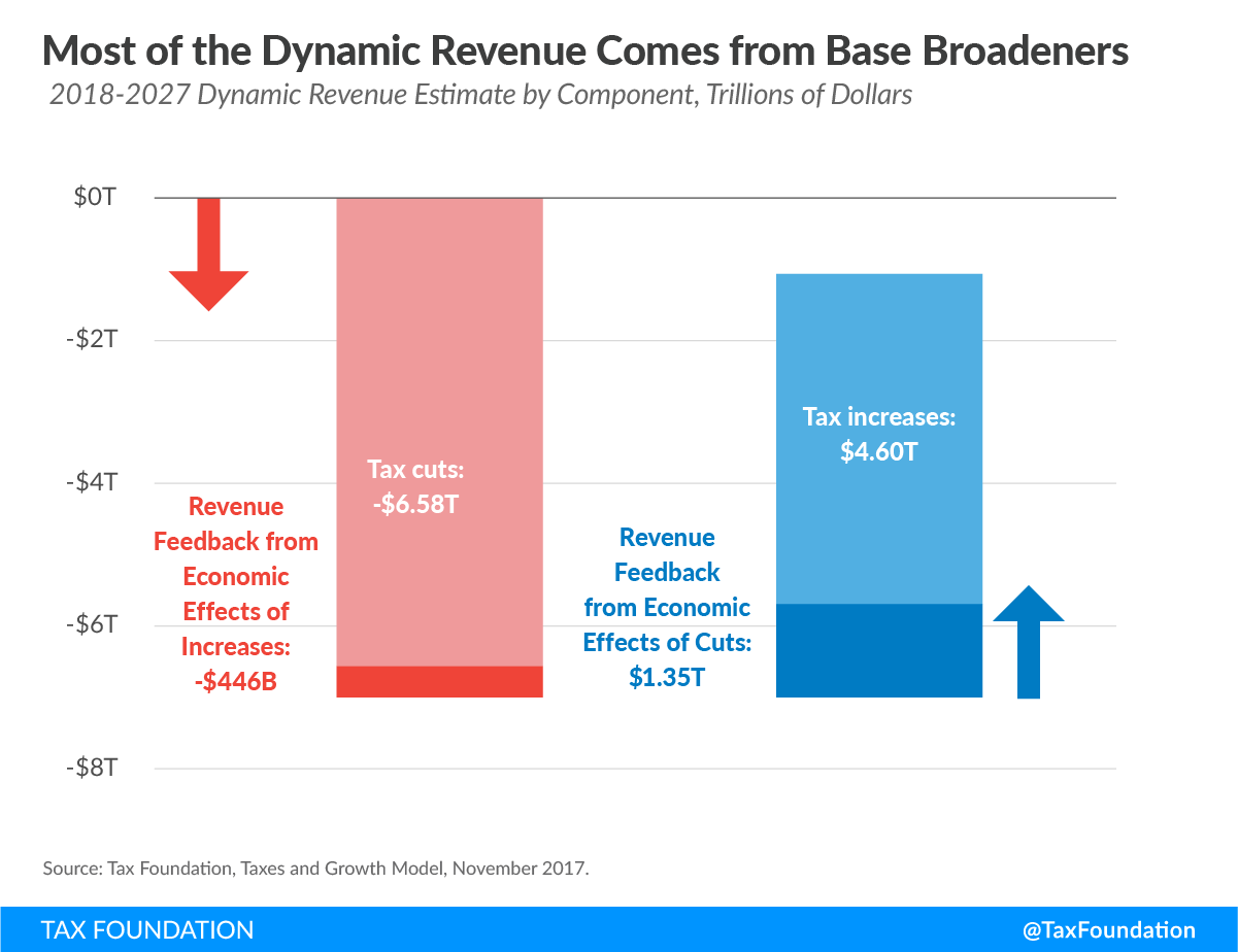 Businesses Tax Expenditures Would Significantly Expand The Tax Base Reducing The Revenue Loss Of The Tax Plan By 4 60 Trillion Over The Next Decade