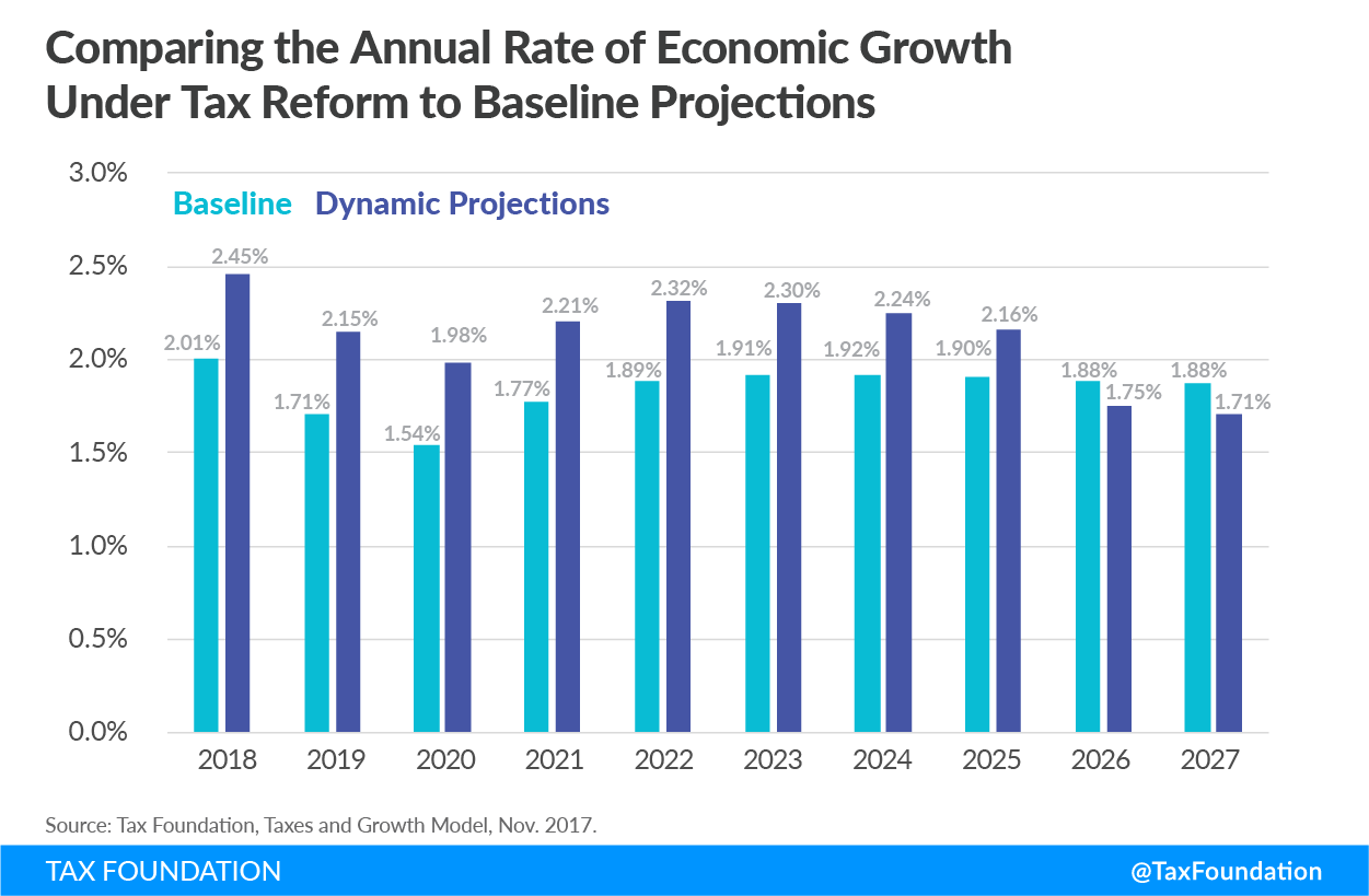 Tax Cuts and Jobs Act Annual Rate of Economic Growth