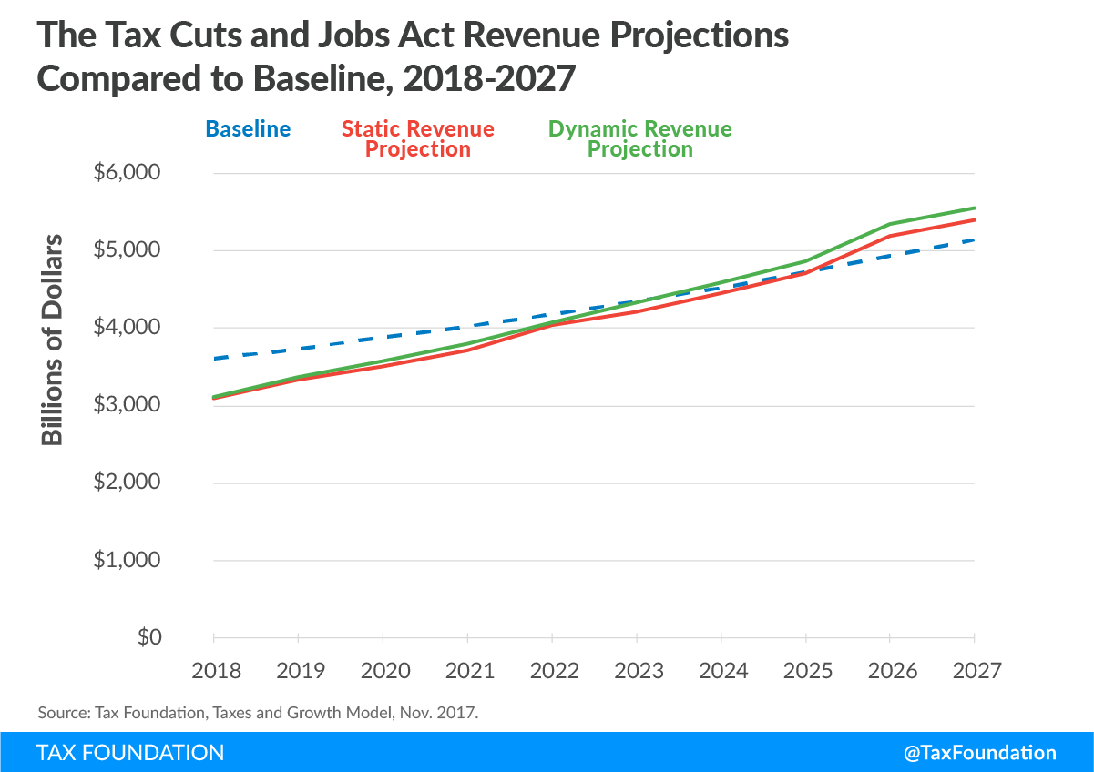 Tax Cuts and Jobs Act Revenue Projections