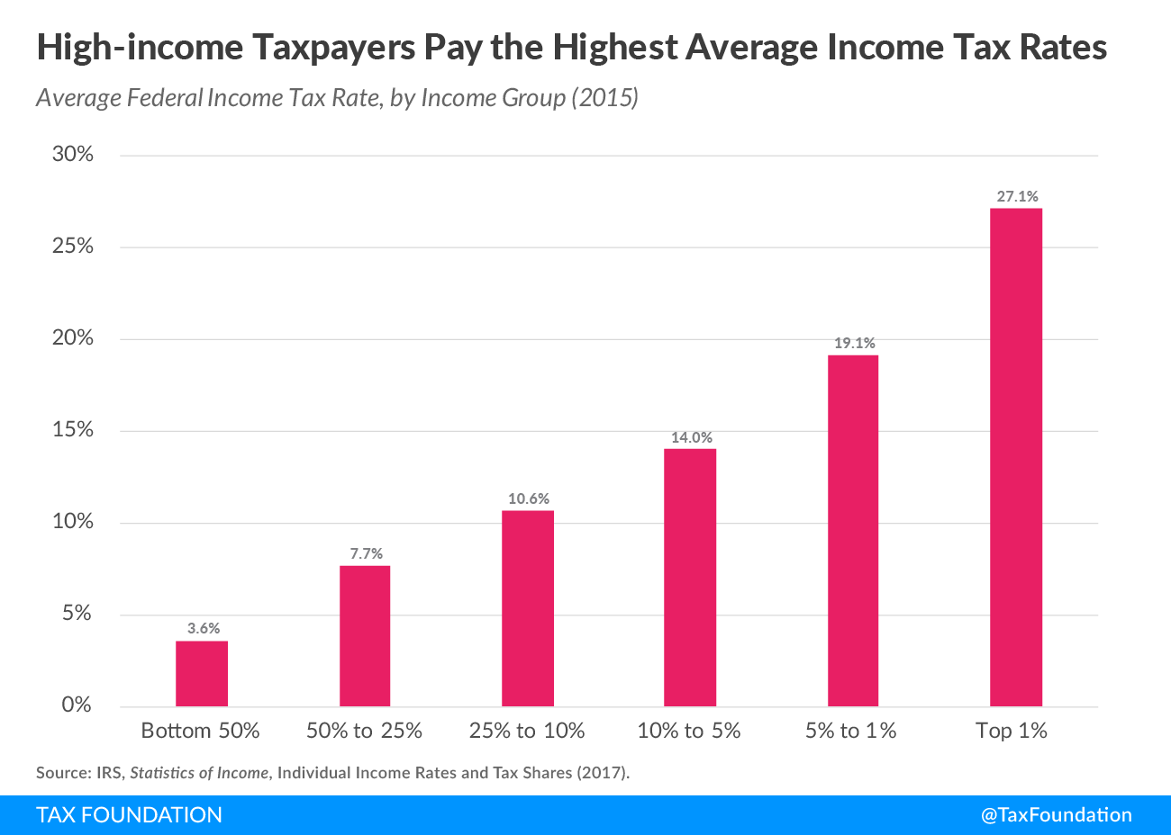 Summary of the Latest Federal Income Tax Data, 2017 Update