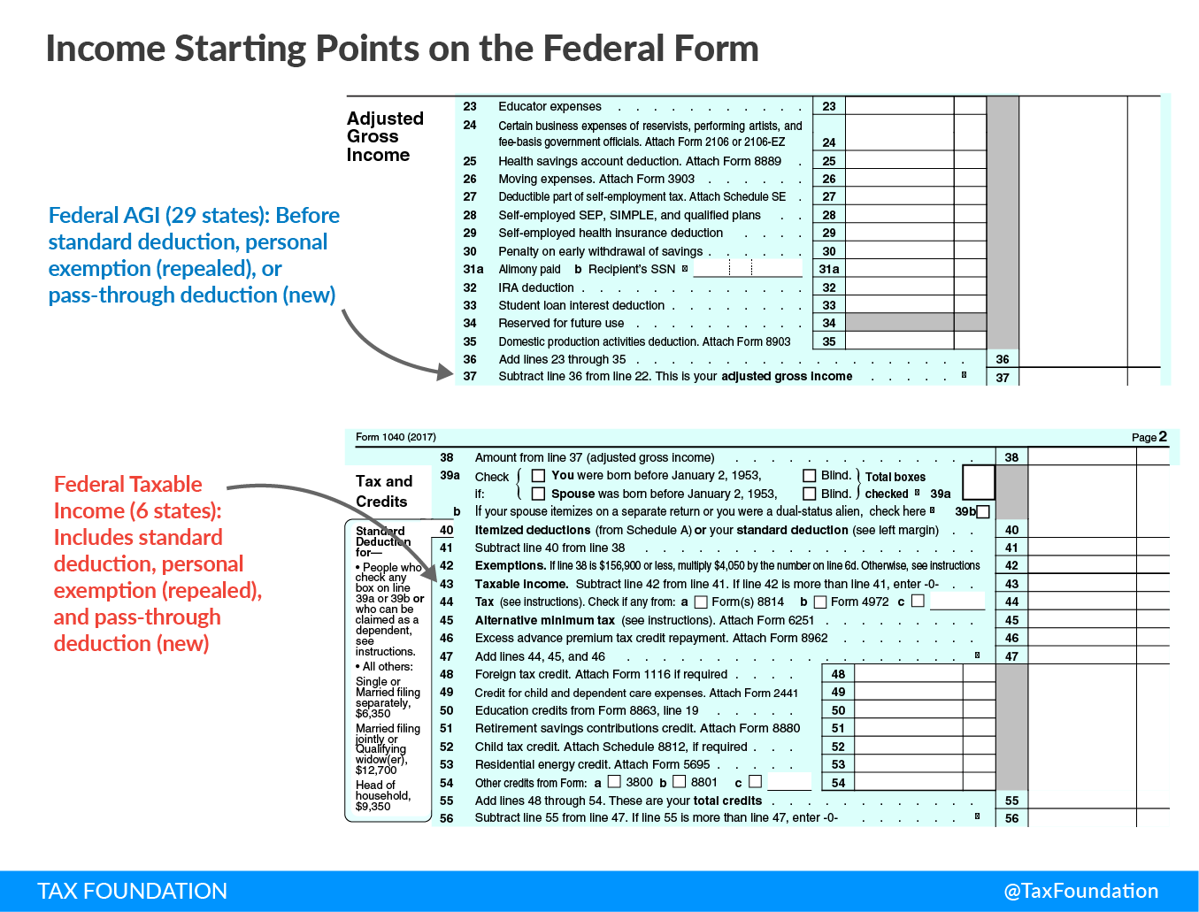 Federal Tax Reform & the States: Conformity & Revenue - Tax