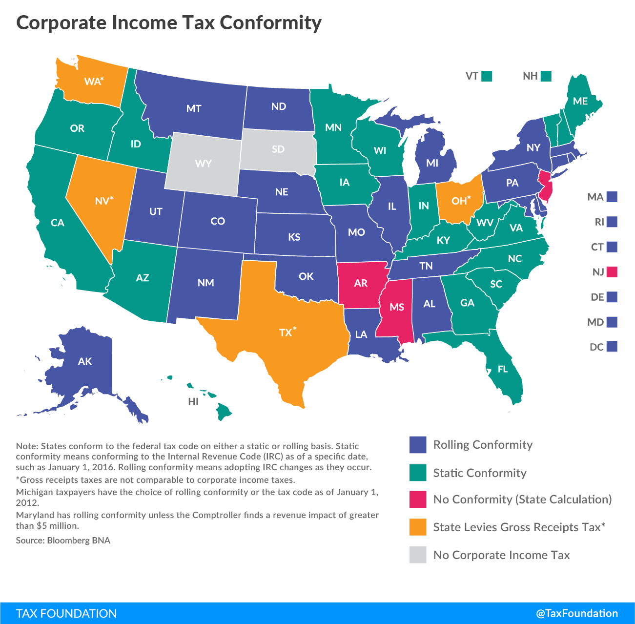 Federal Tax Reform & The States: Conformity & Revenue